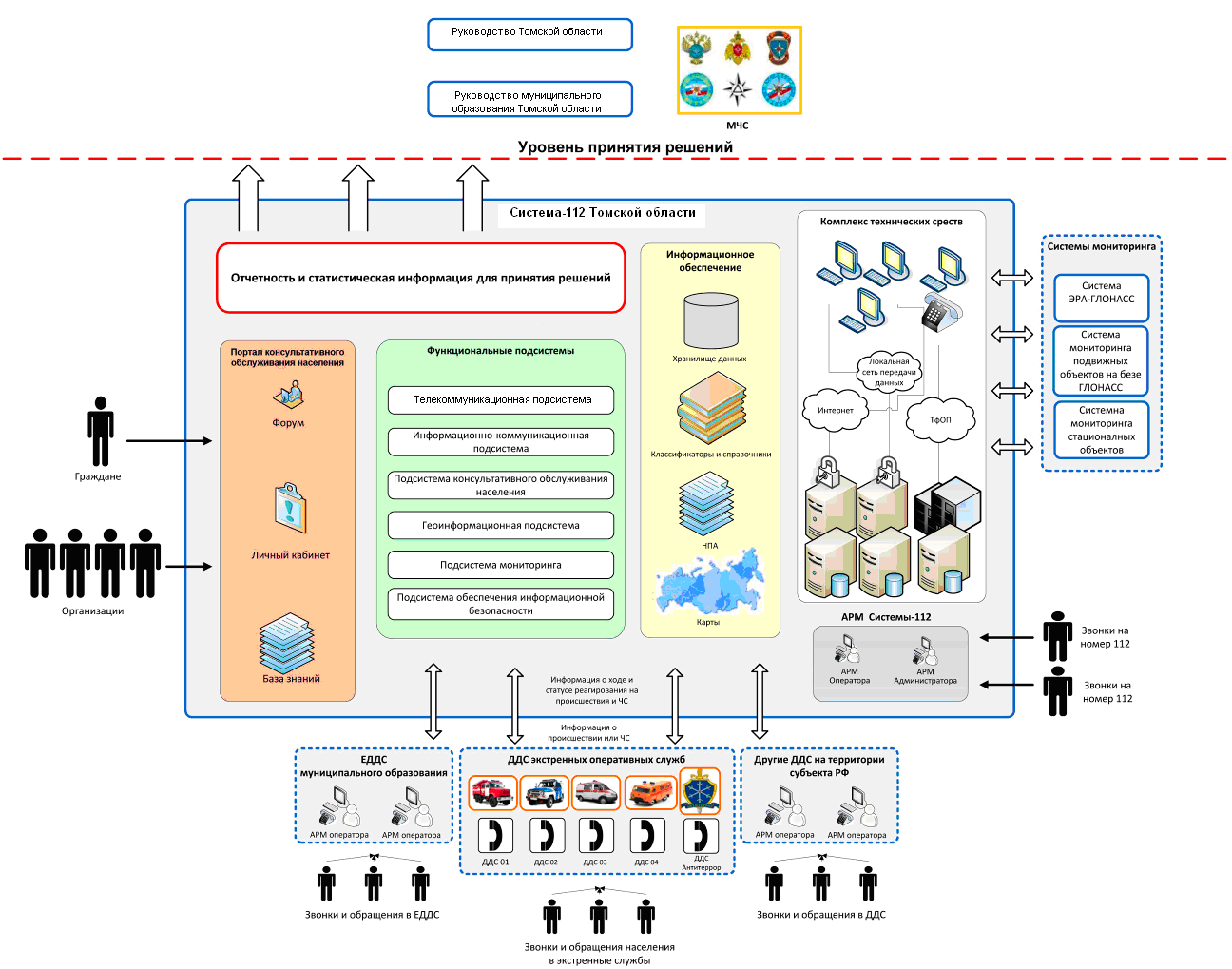 Схема маршрутизации вызовов 112