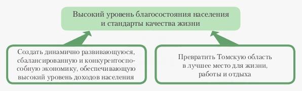 Стратегические цели — цели общерегионального уровня — наиболее важные и  безусловные выгоды для жителей Томской области